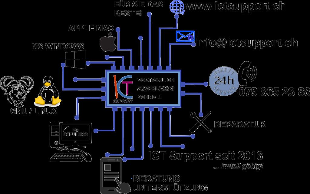 ICT SUPPORT - VERTRAULICH - ZUVERLÄSSIG - SCHNELL